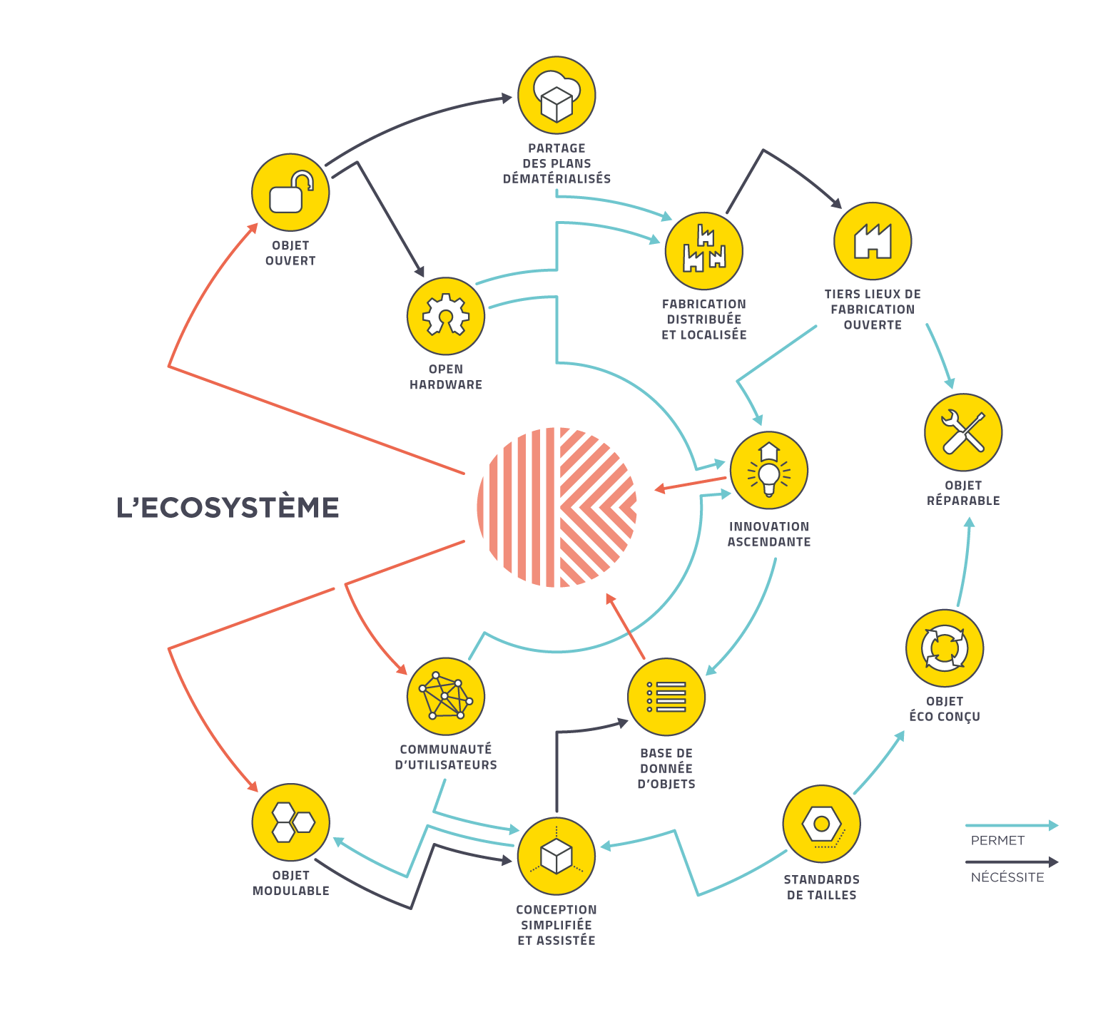 ecosysteme-01